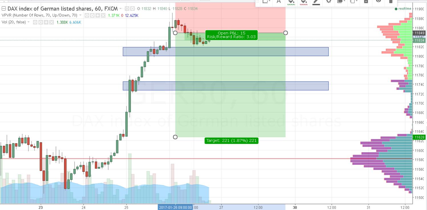 04 Dax m15 Chart
