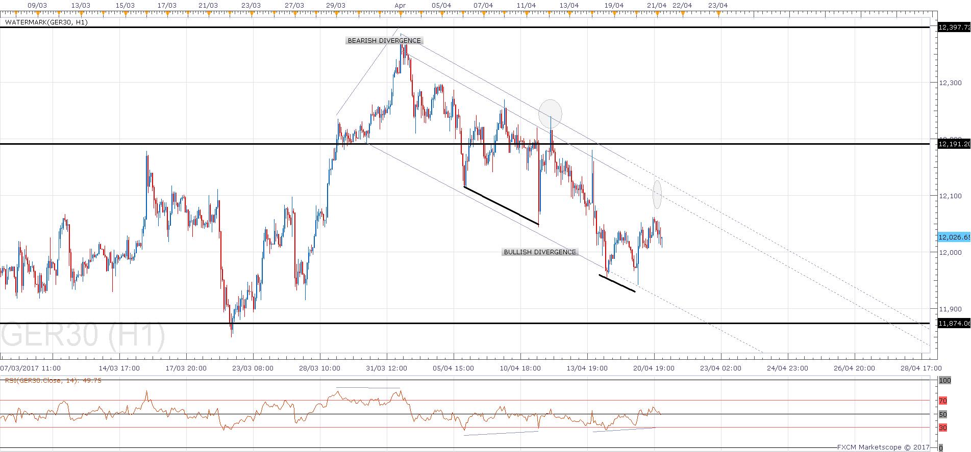 03 H1 Dax Chart