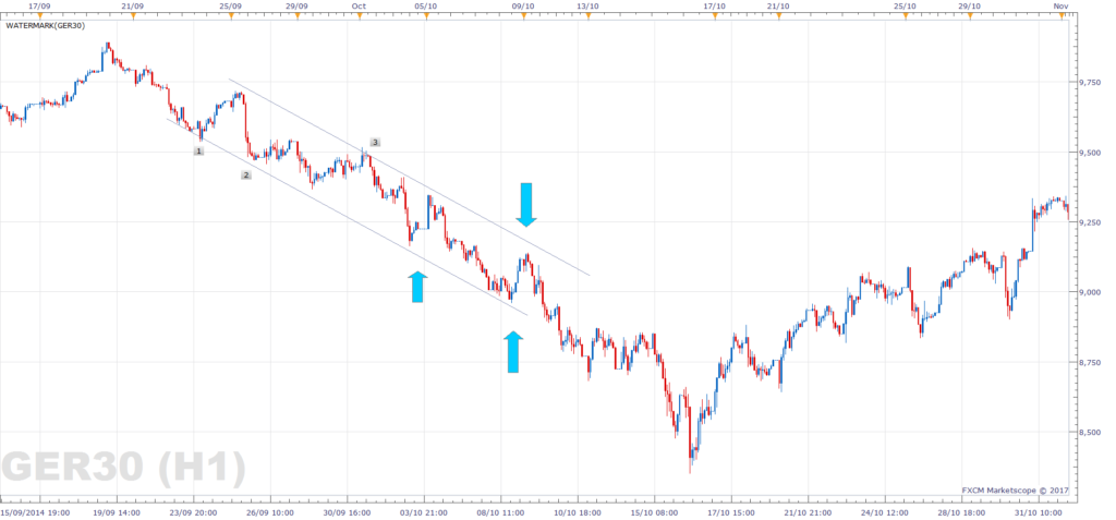DAX support and resistance - bearish trend channel