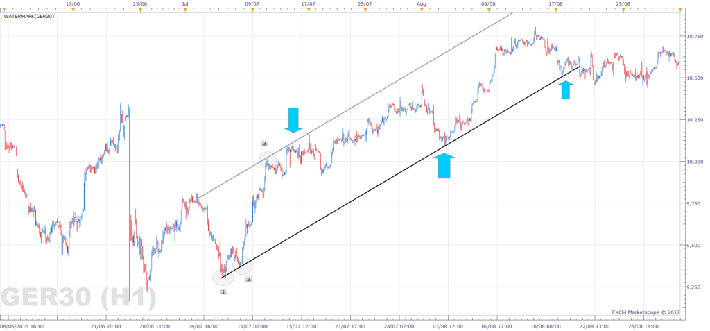 DAX support and resistance - bullish trend channel