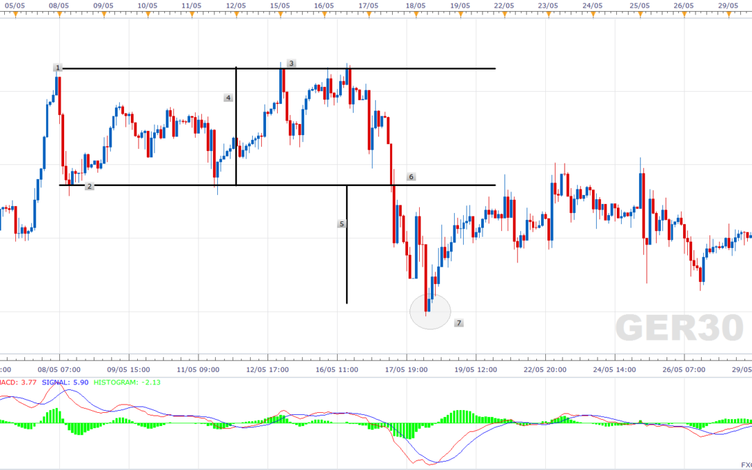 DAX Double Top and DAX Double Bottom