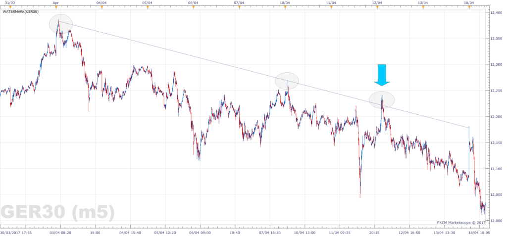 DAX support and resistance - down trend