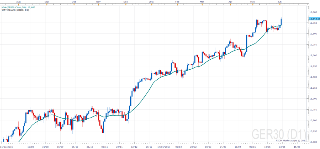 20 Day Simple DAX Moving Average (SMA)