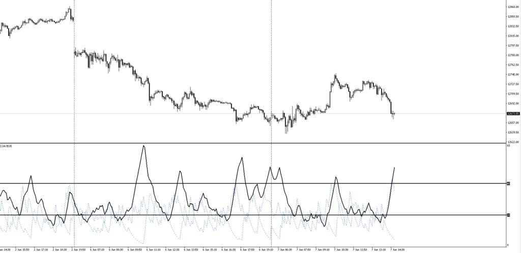DAX ADX Indicator
