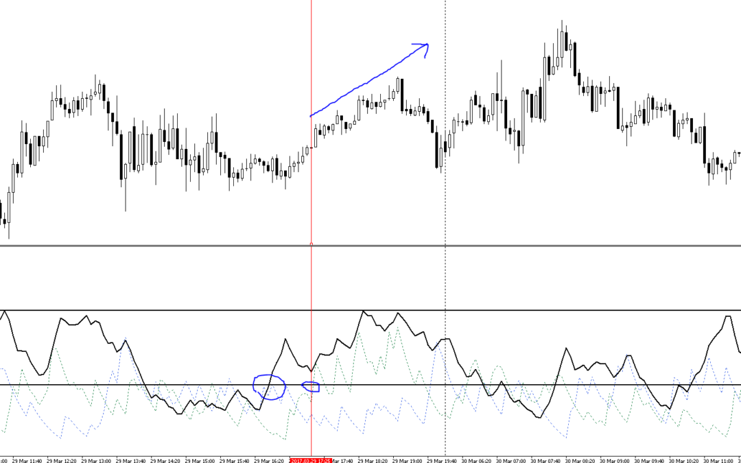 Using the DAX ADX Indicator Introduction