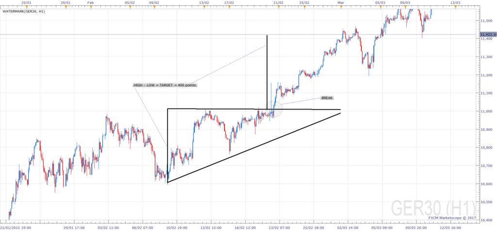 Ascending Triangle Trade