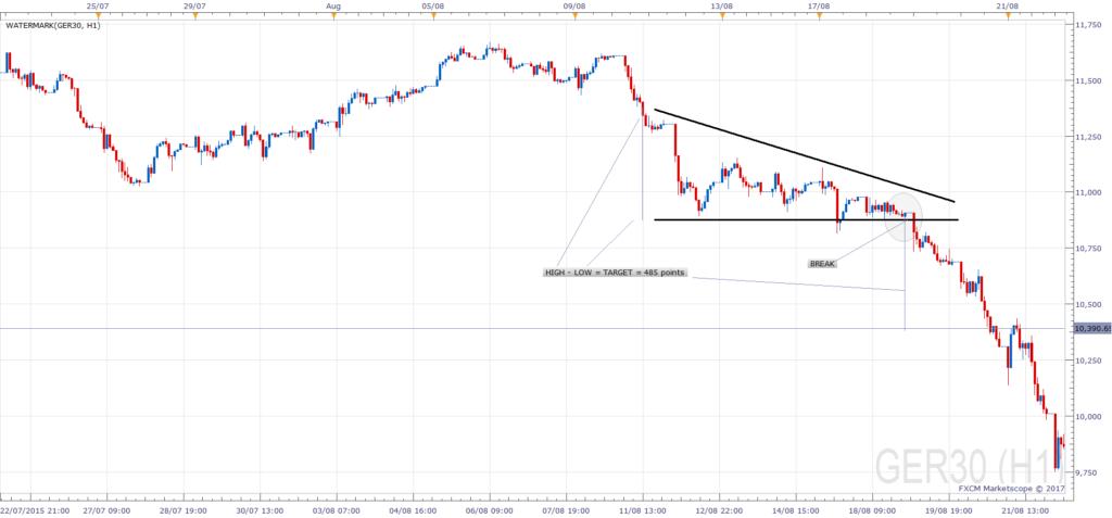 Descending Triangle Trade