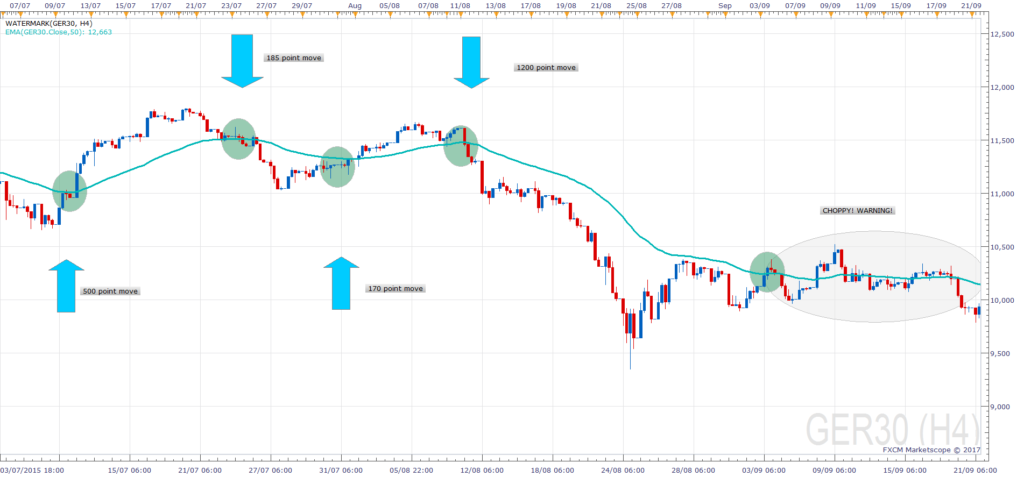 Trade a break of the DAX moving average