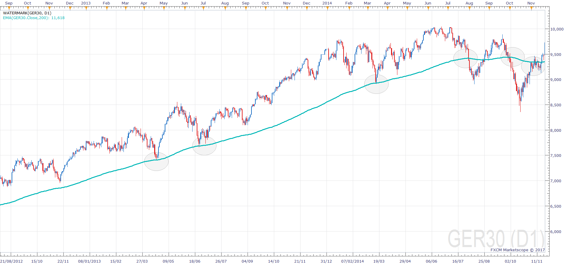 Moving Average Introduction - Dax Technical Analysis
