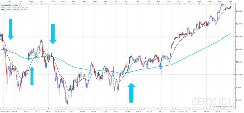 Trade a DAX Moving Average Cross