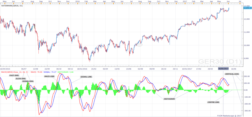 DAX MACD Components