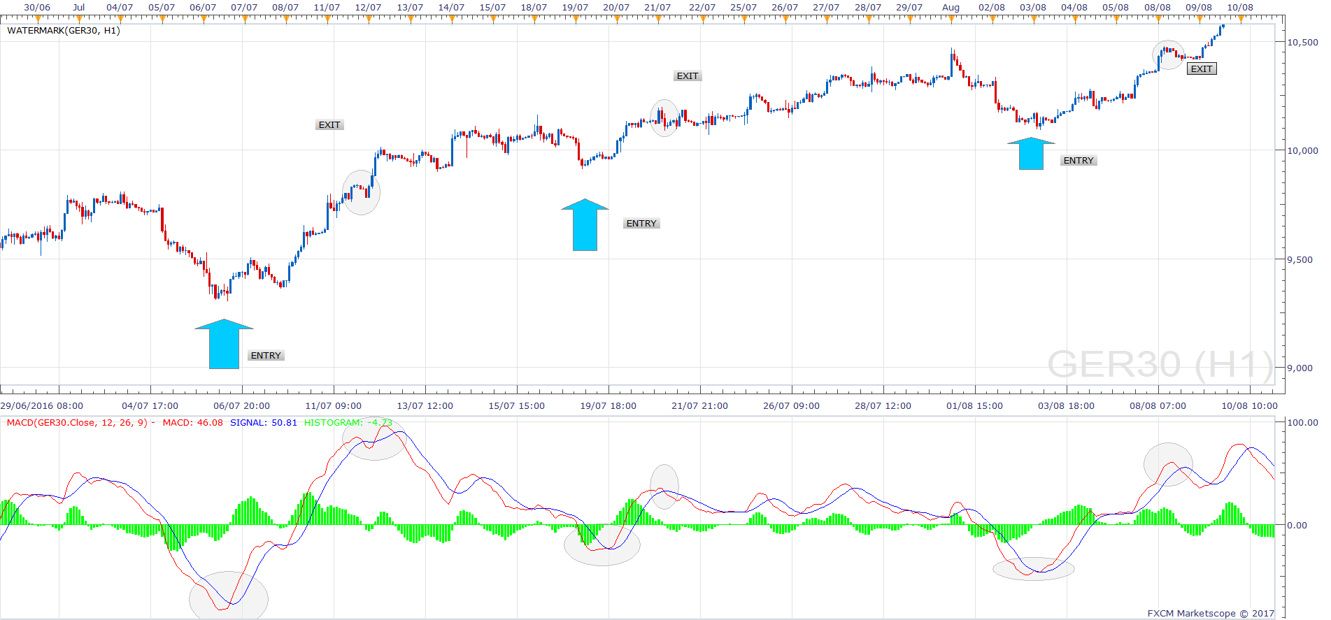 How To Use The DAX MACD