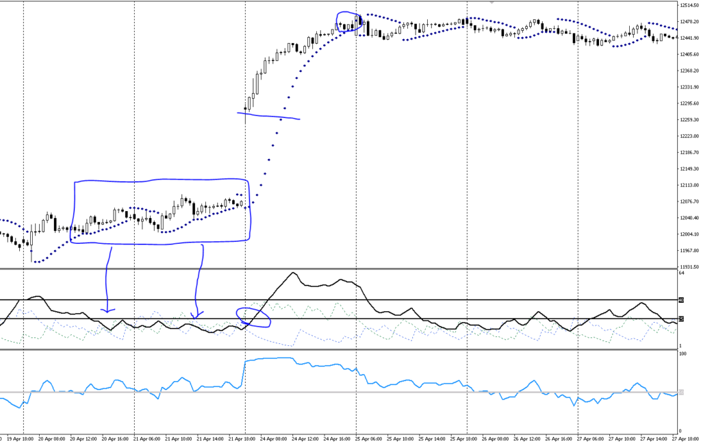 DAX PSAR with ADX RSI setup
