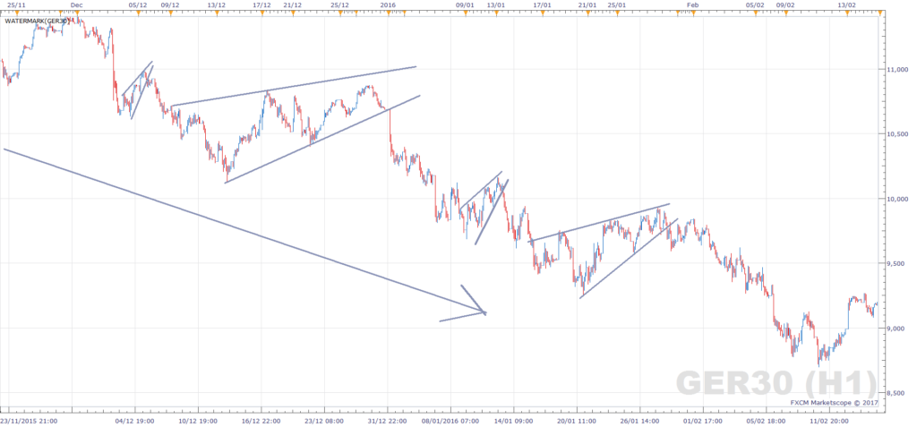 Rising Wedge - Bearish Continuation