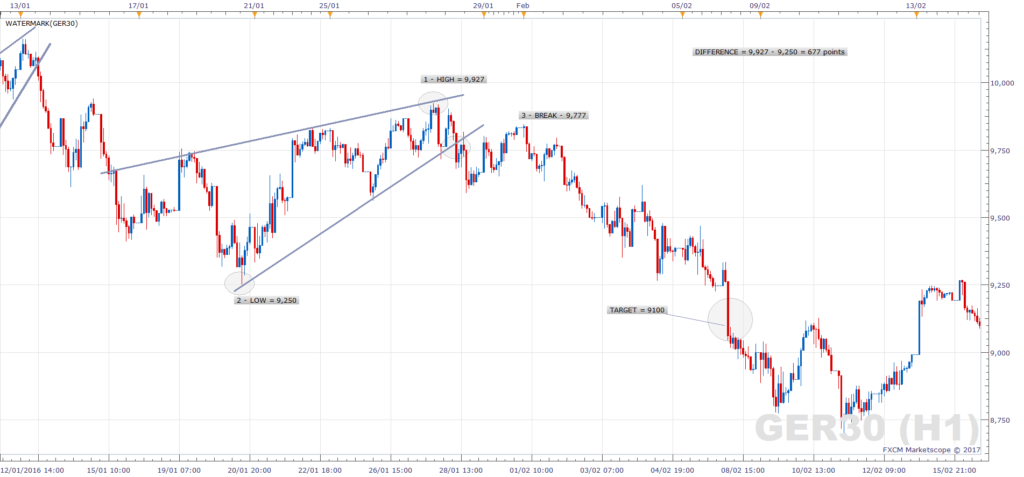 DAX Rising Wedge - Bearish Continuation - Strategy