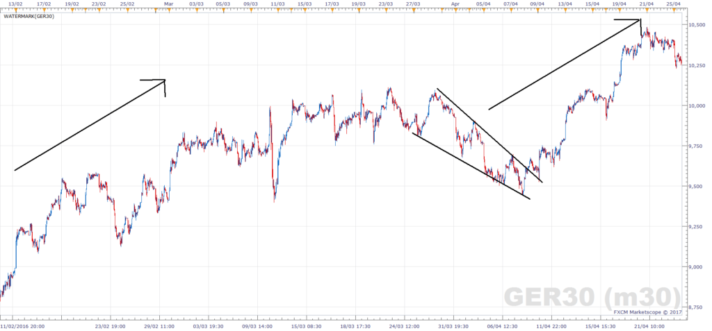DAX Falling Wedge (Bullish)