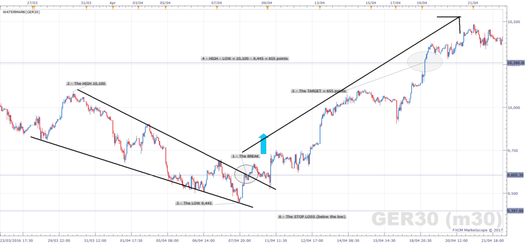DAX Falling Wedge (Bullish) - Strategy