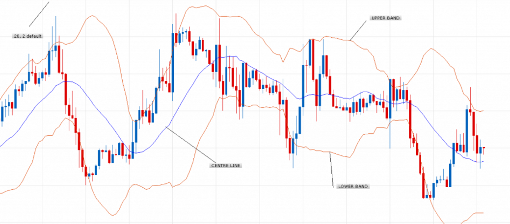 How To Use the DAX Bollinger Band