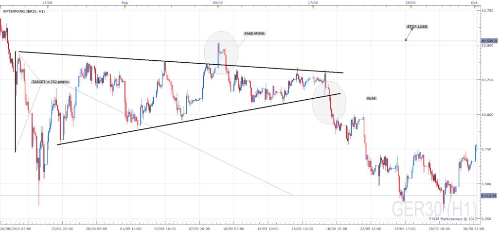 Symmetrical Triangle Trade