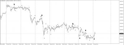 Wide Range Outside Bar Indicator with Alert (Full Code) 1