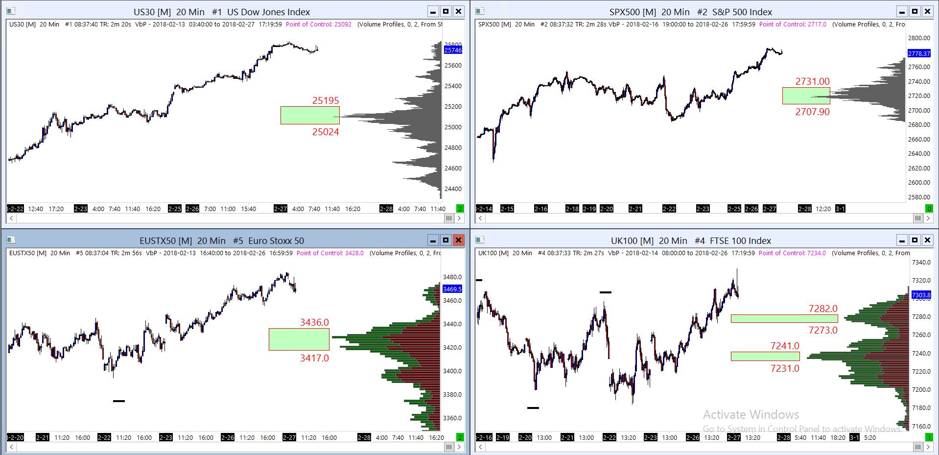 FTSE EuroStoxx Dow SPX500