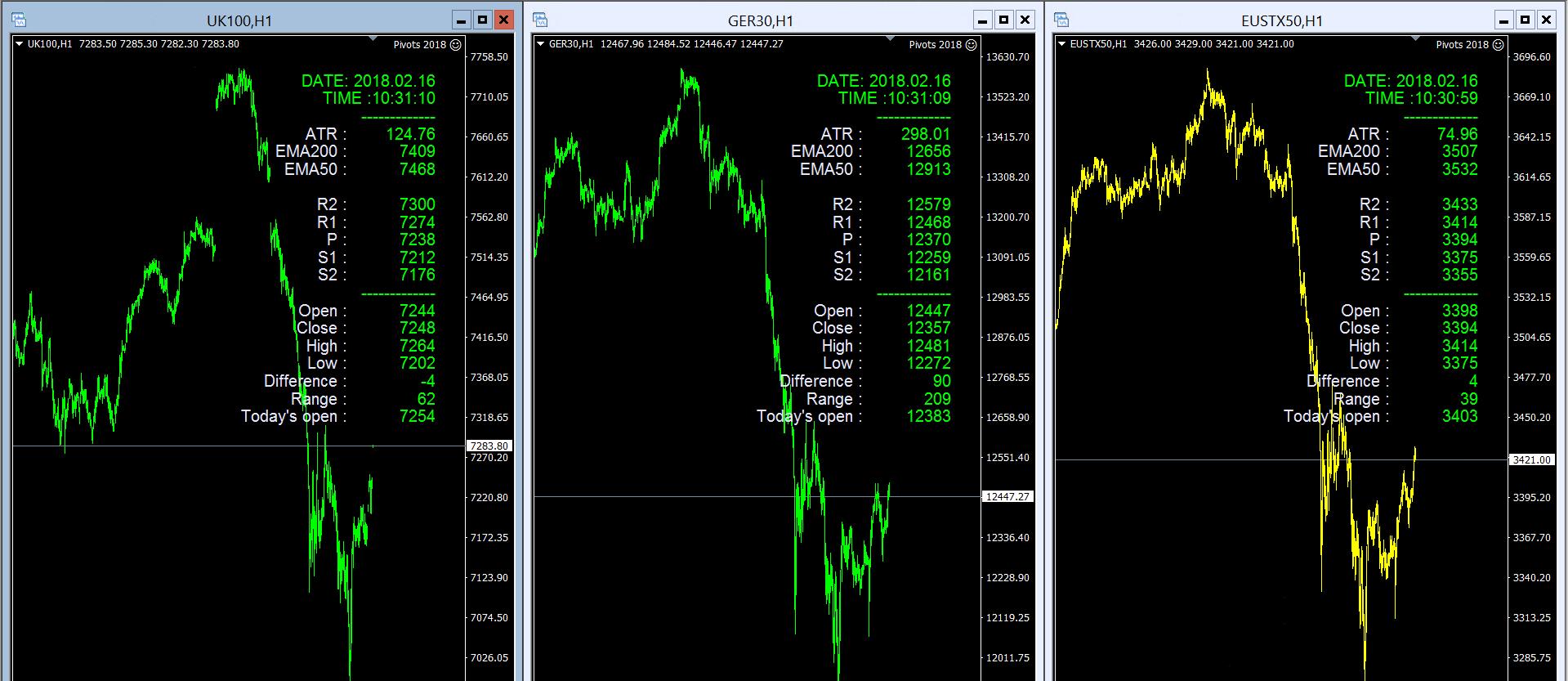 GER30 Analysis & FTSE & EUROSTOXX