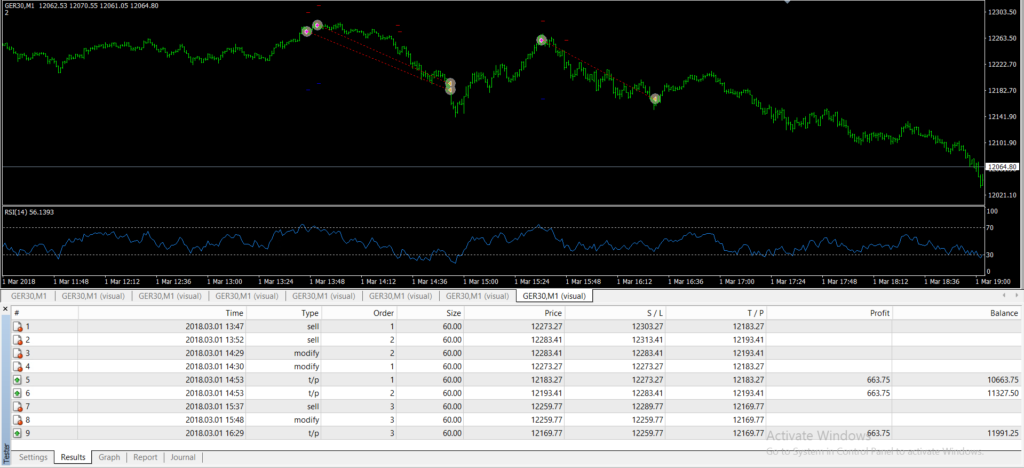 Dax Automated Trading