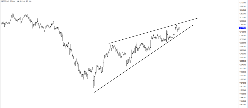 Week 29 2019 - Dax Technical Analysis | TheDaxTrader.co.uk