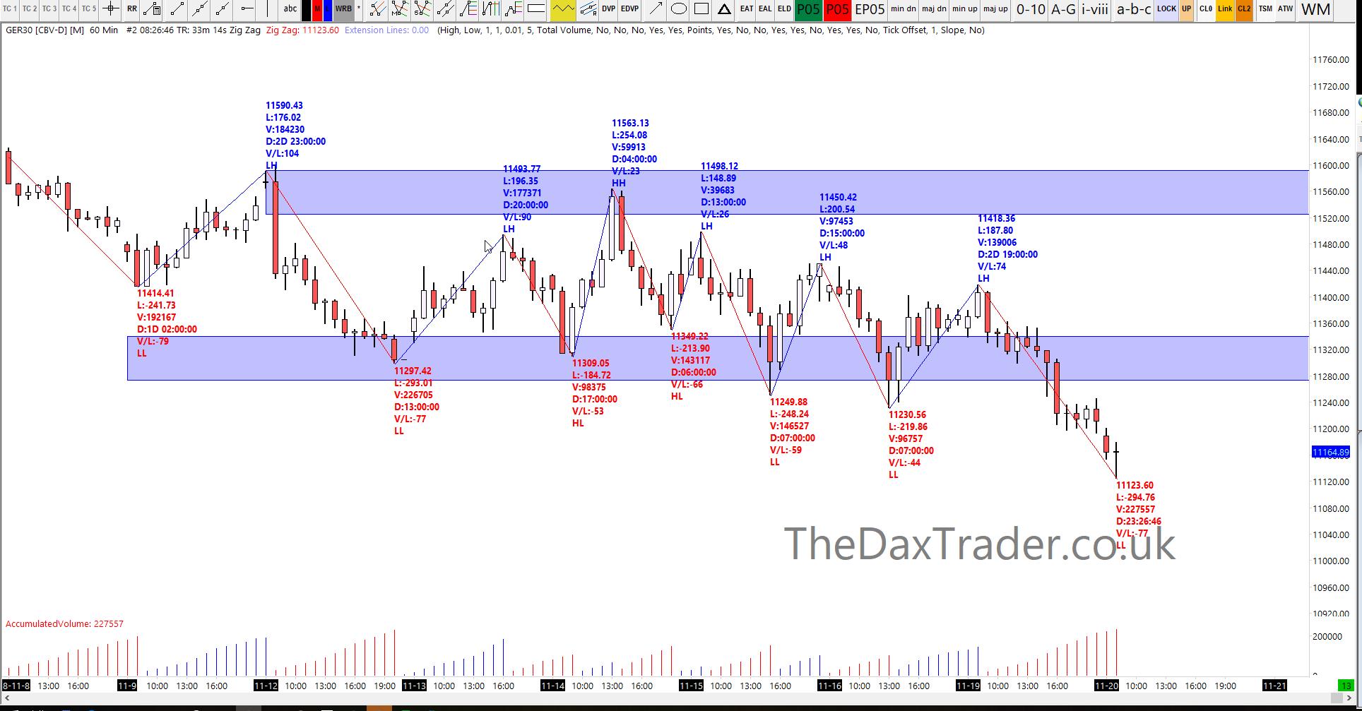 20-11-2018 Dax Technical Analysis