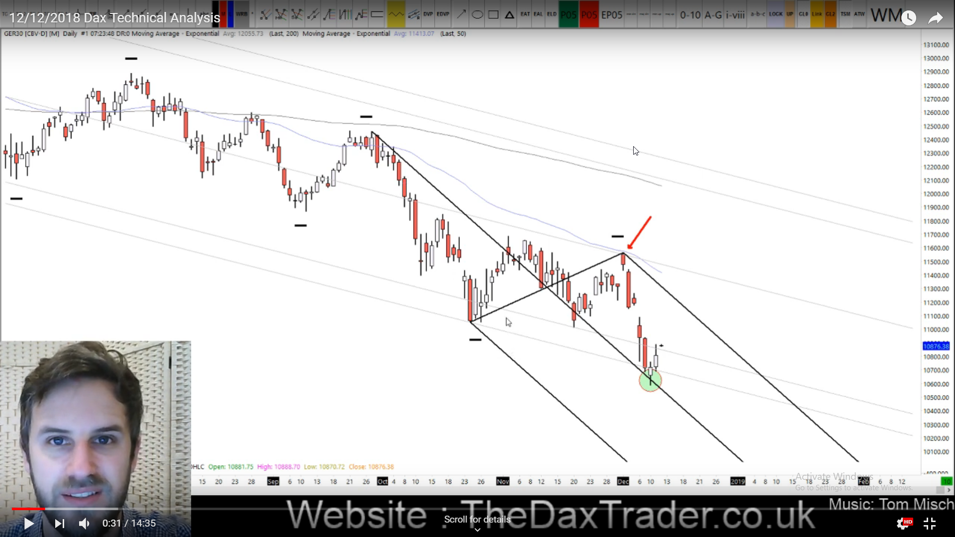 12-12-2018 Dax Technical Analysis