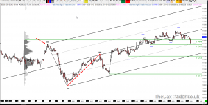 28-02-2019 Dax Technical Analysis