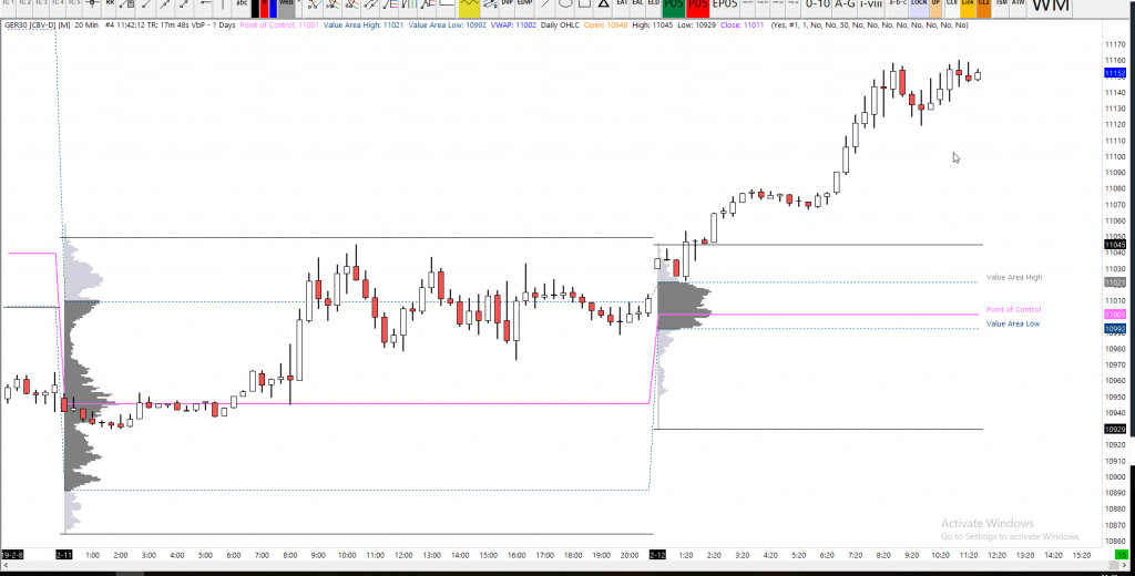 Dax Technical Analysis 20m Chart