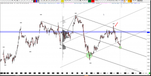 15-02-2019 Dax Technical Analysis