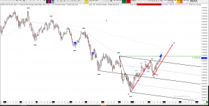 25-02-2019 Dax Technical Analysis