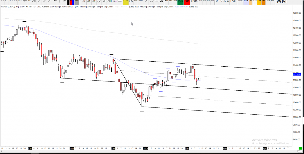 Dax Technical Analysis Daily Chart