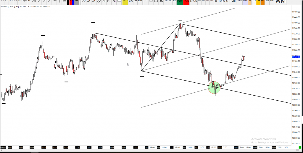 Dax Technical Analysis Hourly Chart
