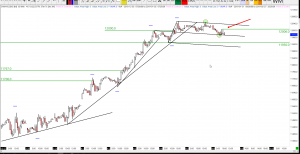 08-04-2019 Dax Technical Analysis