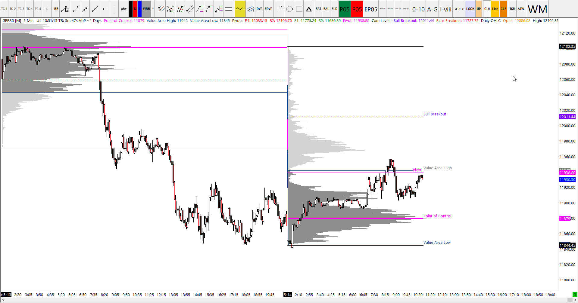 14-05-2019 Dax Analysis & Video