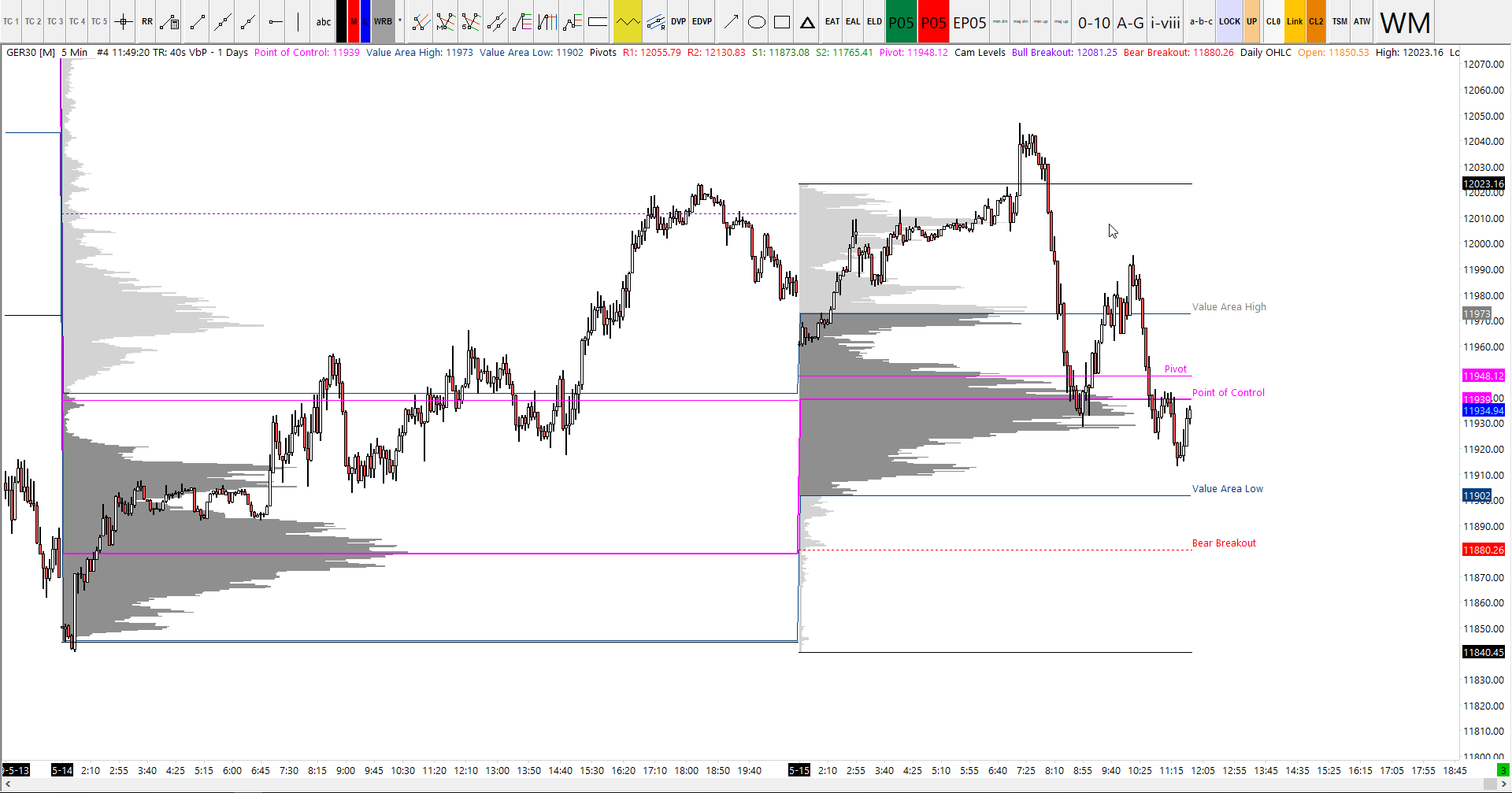 15-05-2019 Dax Analysis Video & Key Levels