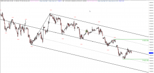 04-06-2019 Dax Technical Analysis