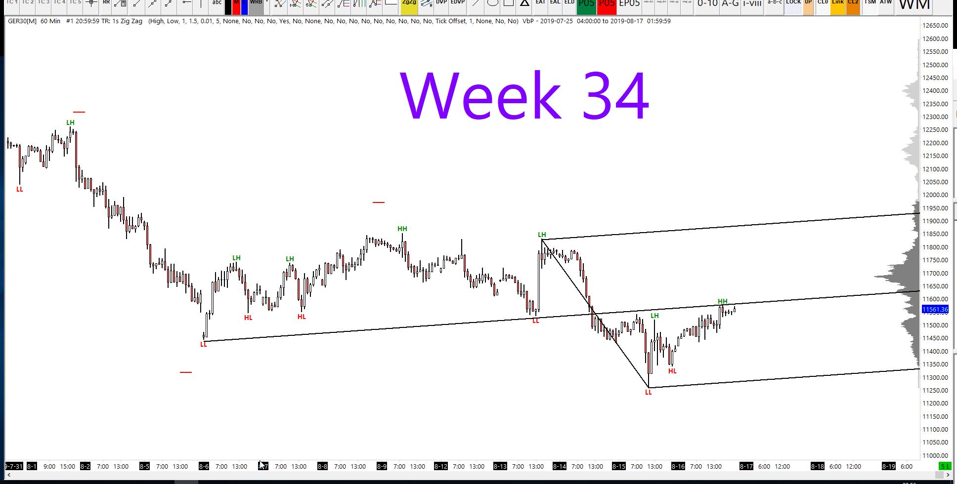 Dax Technical Analysis: Week 34