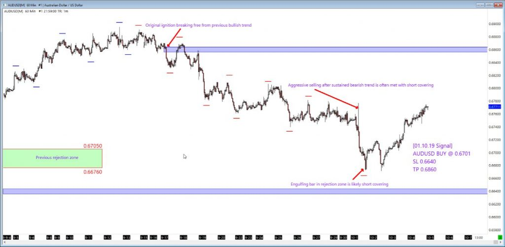 AUDUSD Forex Signal Analysis