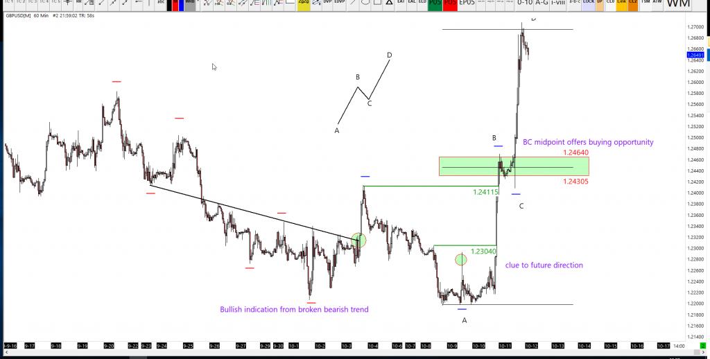 GBPUSD forex signal analysis