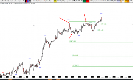 Why 12750 and 12650 are important DAX levels