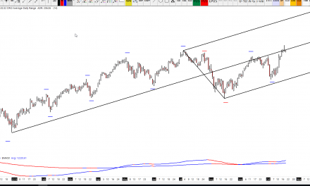 DAX Analysis – Daily Pin Bar Yesterday on Median Line