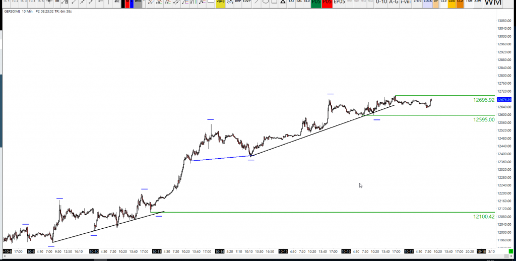 dax trend defining level at 12595