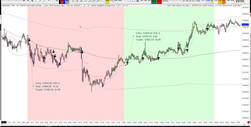 dax trading strategy tues week 42