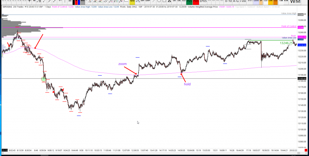 dax analysis 14-11-19