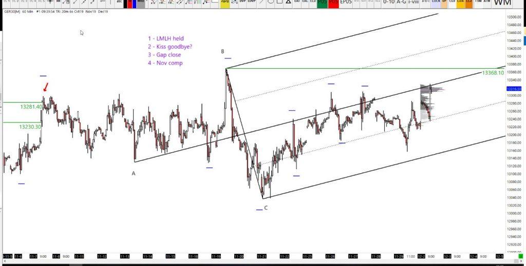 02-12-2019 DAX Analysis 60-minute chart