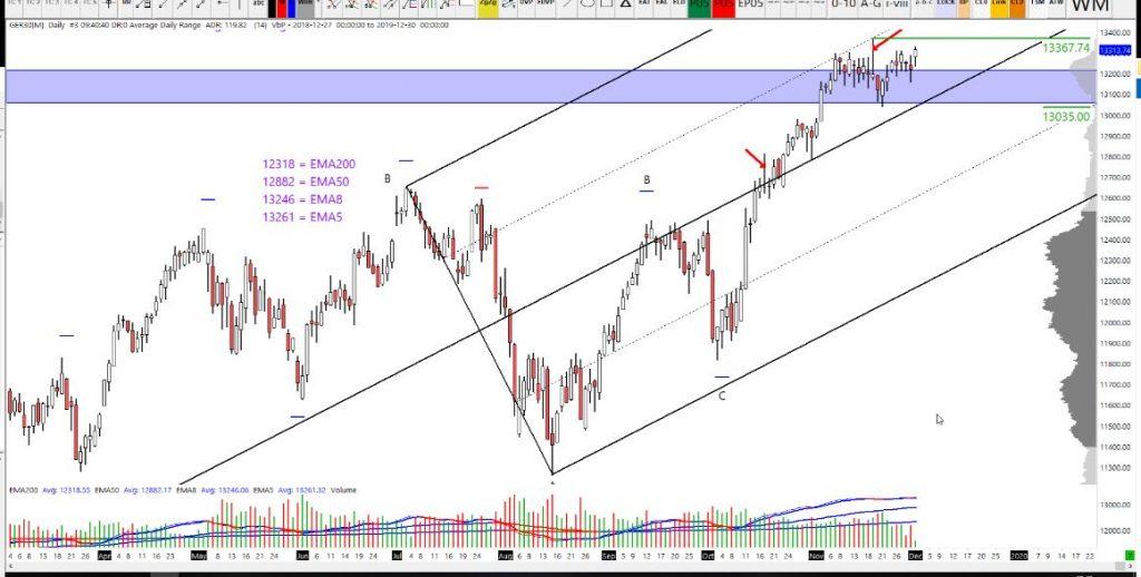 02-12-2019 DAX Analysis daily chart